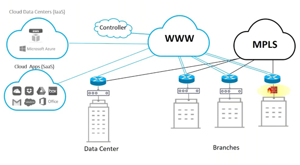 micro data center for key branches application