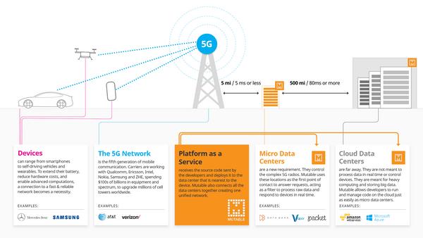 Micro Data Center for 5G & Telecom