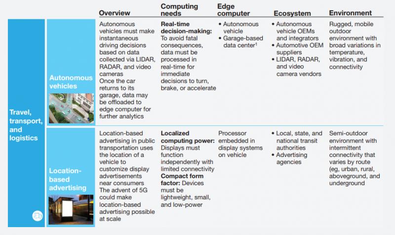 edge computing use case