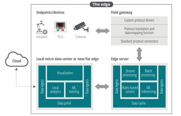 Deloitte-edge-computing-micro-data-center
